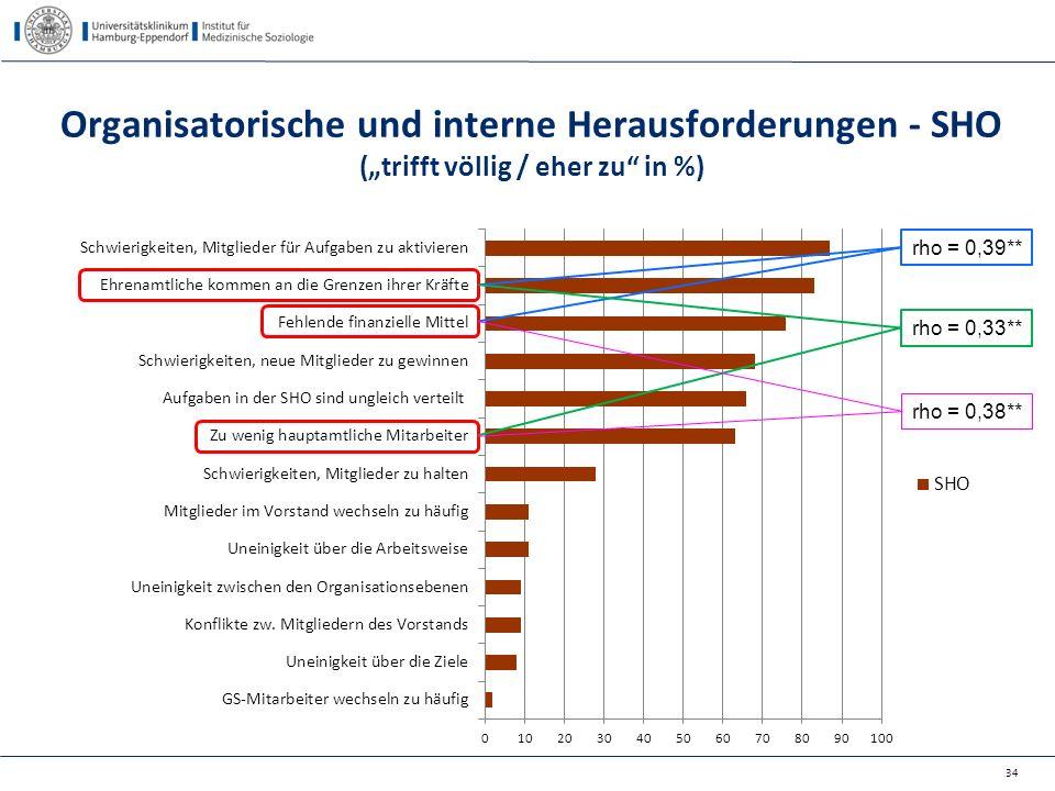 """Organisatorische und interne Herausforderungen - SHO (""""trifft völlig / eher zu"""" in %) 34 rho = 0,39** rho = 0,33** rho = 0,38**"""