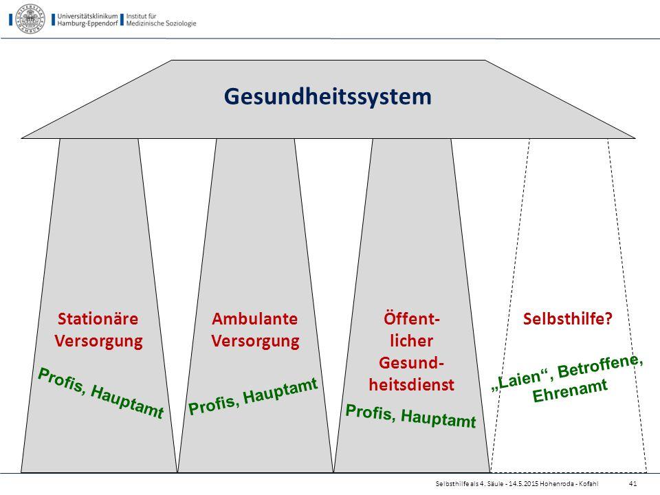 Selbsthilfe als 4. Säule - 14.5.2015 Hohenroda - Kofahl41 Stationäre Versorgung Ambulante Versorgung Öffent- licher Gesund- heitsdienst Selbsthilfe? G