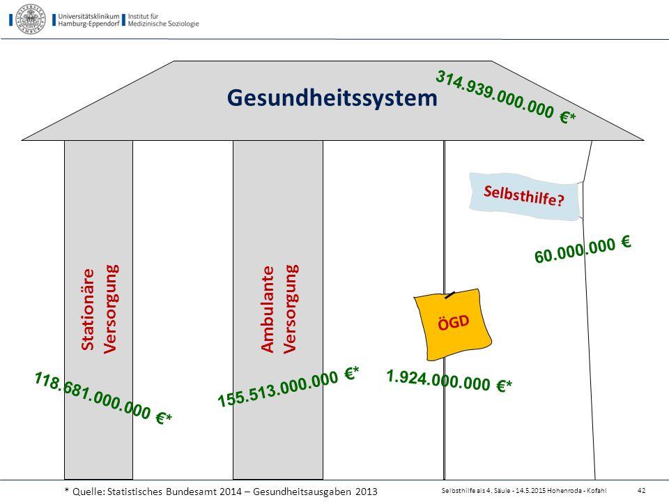 Selbsthilfe als 4. Säule - 14.5.2015 Hohenroda - Kofahl42 Stationäre Versorgung Ambulante Versorgung Gesundheitssystem ÖGD Selbsthilfe? 314.939.000.00