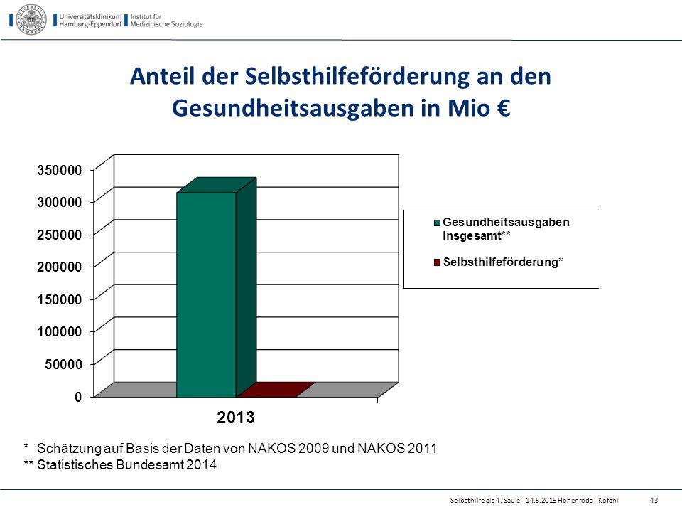 Selbsthilfe als 4. Säule - 14.5.2015 Hohenroda - Kofahl Anteil der Selbsthilfeförderung an den Gesundheitsausgaben in Mio € * Schätzung auf Basis der