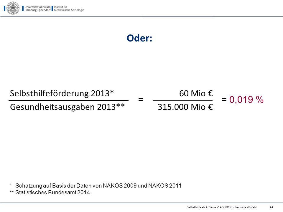 Selbsthilfe als 4. Säule - 14.5.2015 Hohenroda - Kofahl Oder: Selbsthilfeförderung 2013*60 Mio € Gesundheitsausgaben 2013** 315.000 Mio € == 0,019 % *