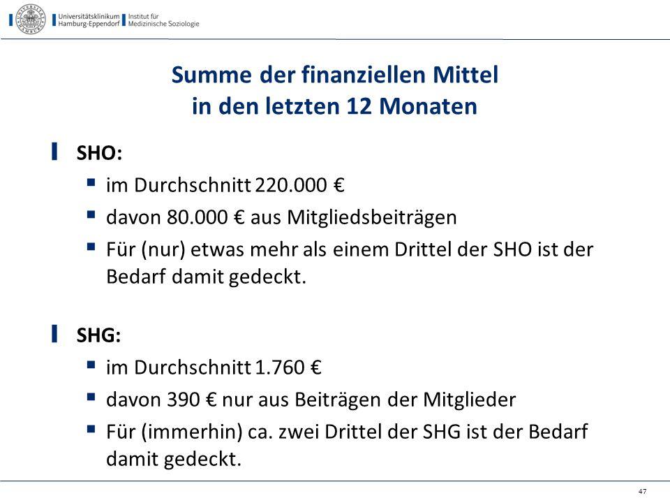 Summe der finanziellen Mittel in den letzten 12 Monaten SHO:  im Durchschnitt 220.000 €  davon 80.000 € aus Mitgliedsbeiträgen  Für (nur) etwas meh