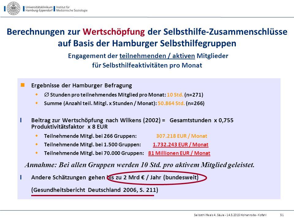 Selbsthilfe als 4. Säule - 14.5.2015 Hohenroda - Kofahl Ergebnisse der Hamburger Befragung   Stunden pro teilnehmendes Mitglied pro Monat: 10 Std. (