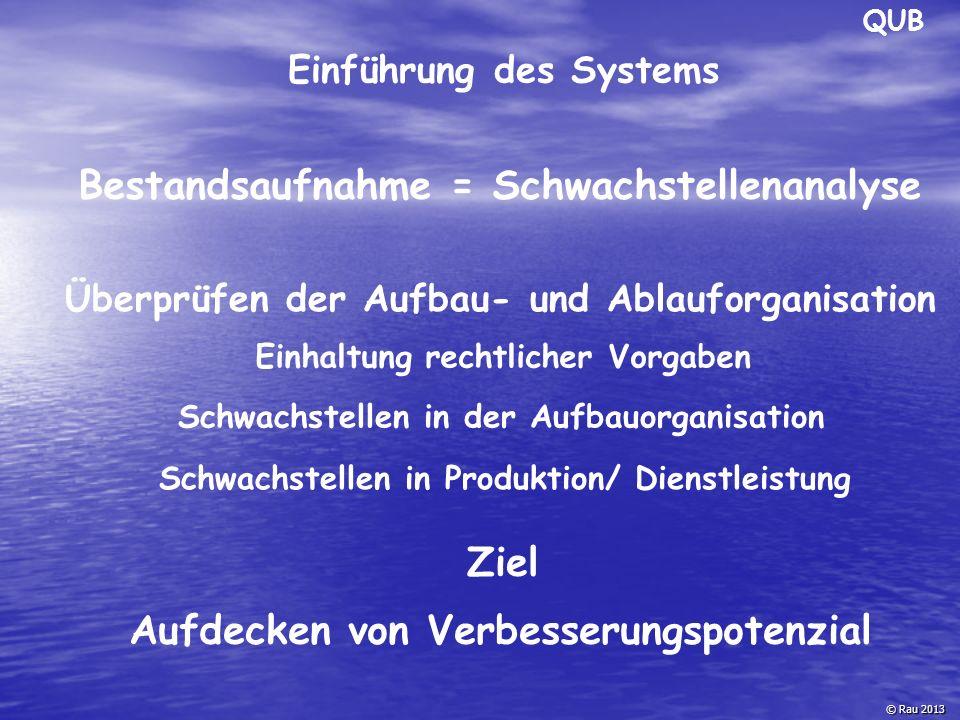 QUB © Rau 2013 Ergebnis der Bestandsaufnahme Festlegen des Handlungsbedarfs falls systemkonform akzeptiert QuB vorhandene Strukturen und die bestehende Dokumentation Ziele zertifizierungsfähiges System Maßnahmenkatalog