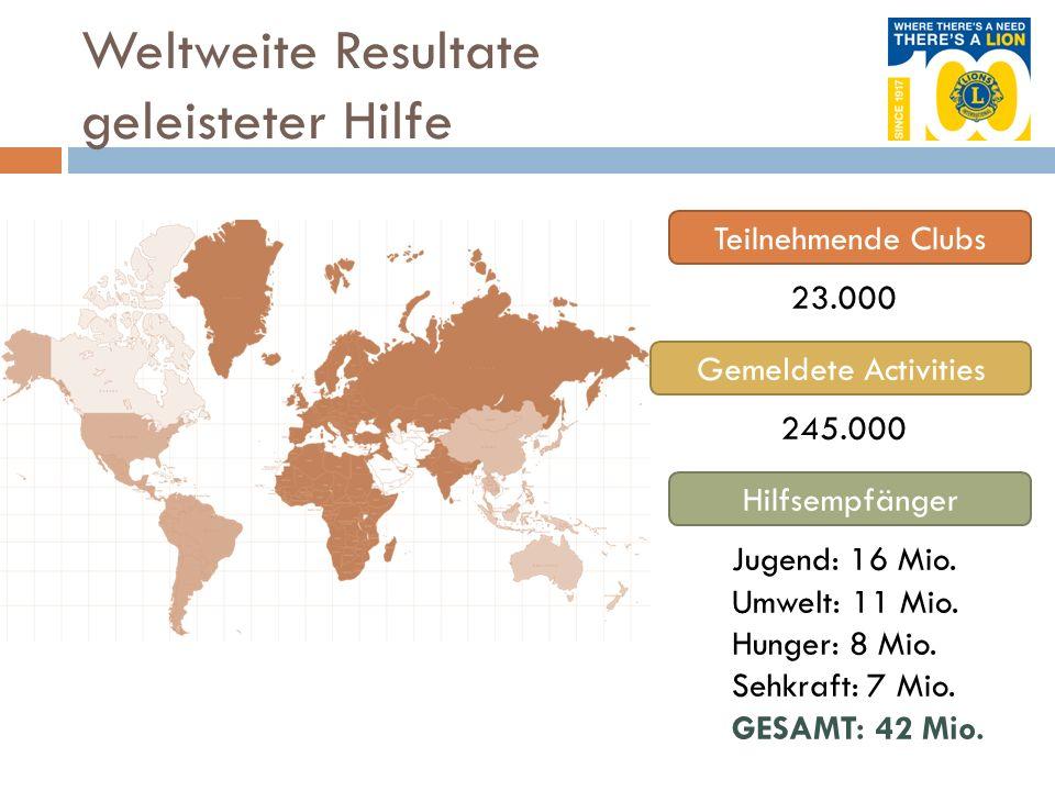 Weltweite Resultate geleisteter Hilfe Teilnehmende Clubs Gemeldete Activities Hilfsempfänger 23.000 245.000 Jugend: 16 Mio. Umwelt: 11 Mio. Hunger: 8