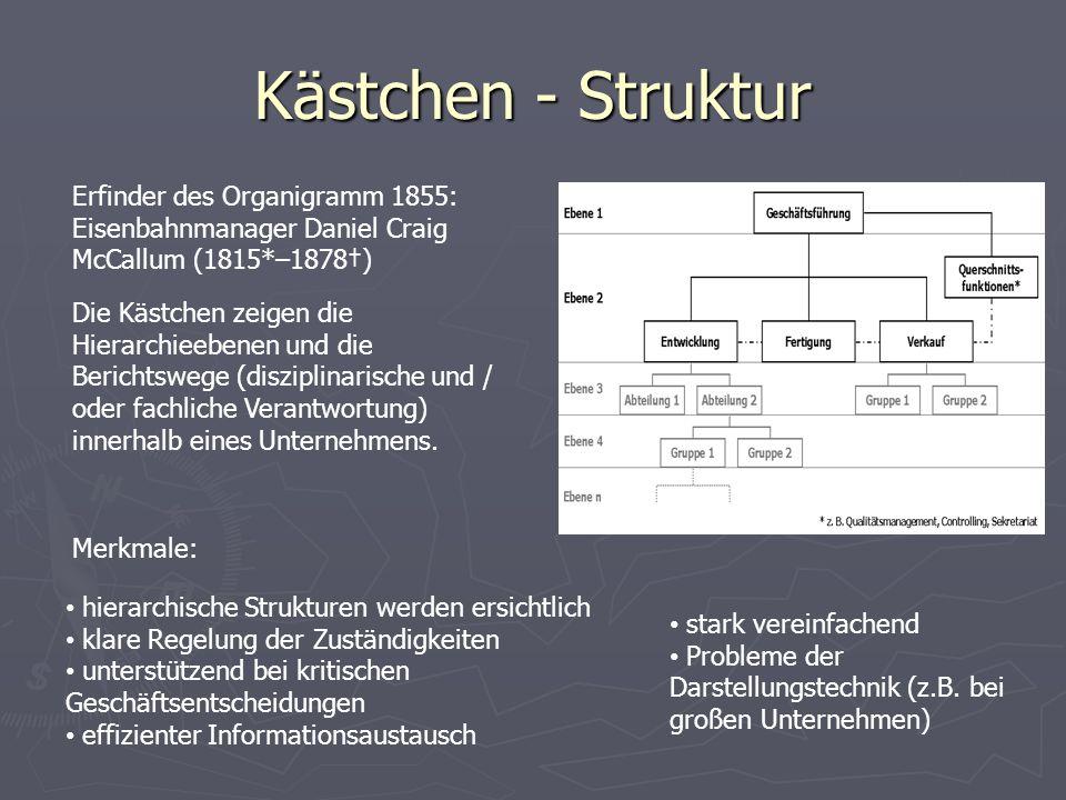 Kästchen - Struktur Die Kästchen zeigen die Hierarchieebenen und die Berichtswege (disziplinarische und / oder fachliche Verantwortung) innerhalb eines Unternehmens.