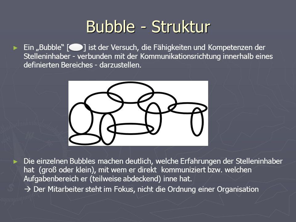 """► ► Ein """"Bubble [ ] ist der Versuch, die Fähigkeiten und Kompetenzen der Stelleninhaber - verbunden mit der Kommunikationsrichtung innerhalb eines definierten Bereiches - darzustellen."""