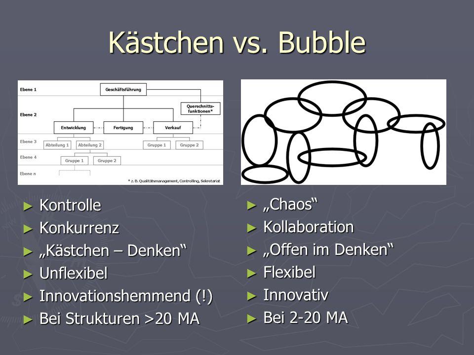"Kästchen vs. Bubble ► Kontrolle ► Konkurrenz ► ""Kästchen – Denken"" ► Unflexibel ► Innovationshemmend (!) ► Bei Strukturen >20 MA ► ""Chaos"" ► Kollabora"