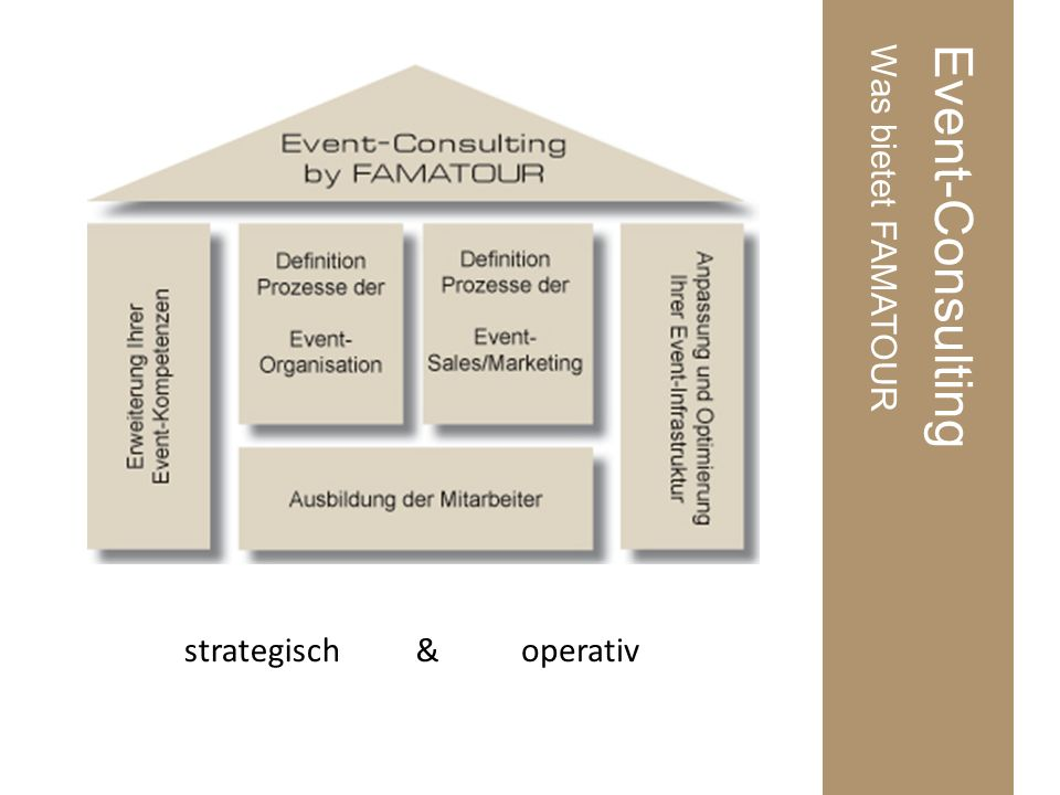 Event-ConsultingWas bietet FAMATOUR strategischoperativ&