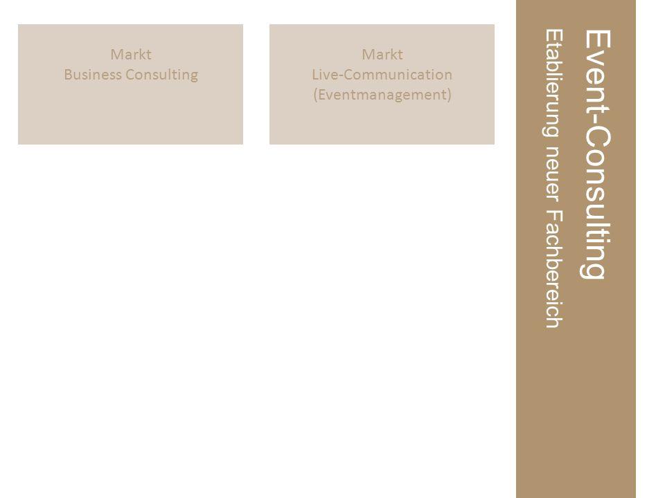 Markt Live-Communication (Eventmanagement) Markt Business Consulting Event-ConsultingEtablierung neuer Fachbereich