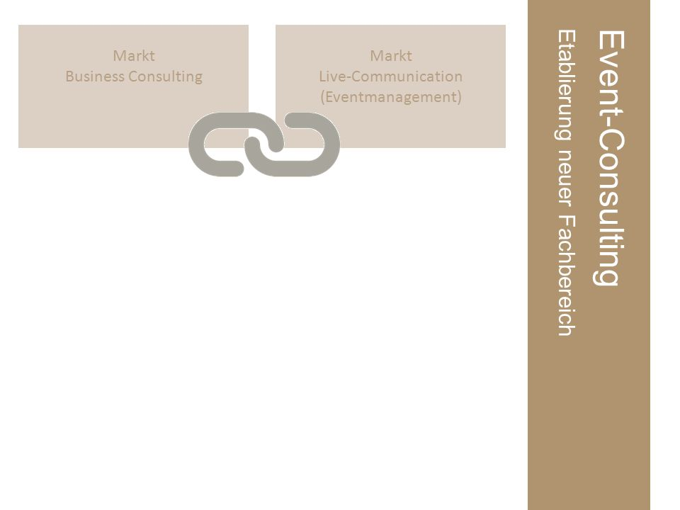 Markt Live-Communication (Eventmanagement) Markt Business Consulting Event-ConsultingEtablierung neuer Fachbereich