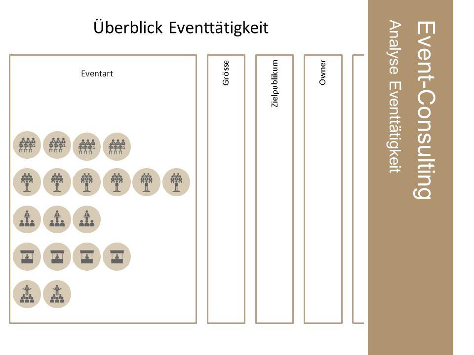 Event-ConsultingAnalyse Eventtätigkeit Eventart Grösse ZielpublikumOwner Überblick Eventtätigkeit