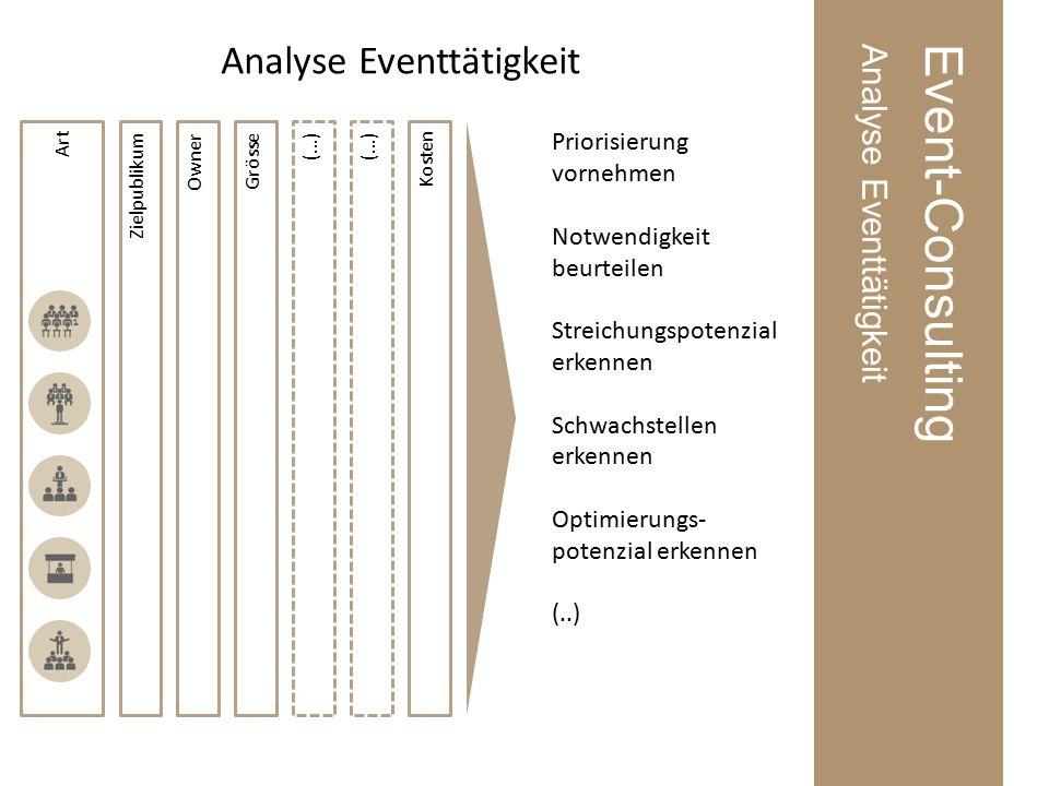 Event-ConsultingAnalyse Eventtätigkeit Zielpublikum Analyse Eventtätigkeit Art Kosten OwnerGrösse(…) Priorisierung vornehmen Notwendigkeit beurteilen Streichungspotenzial erkennen Schwachstellen erkennen Optimierungs- potenzial erkennen (..)