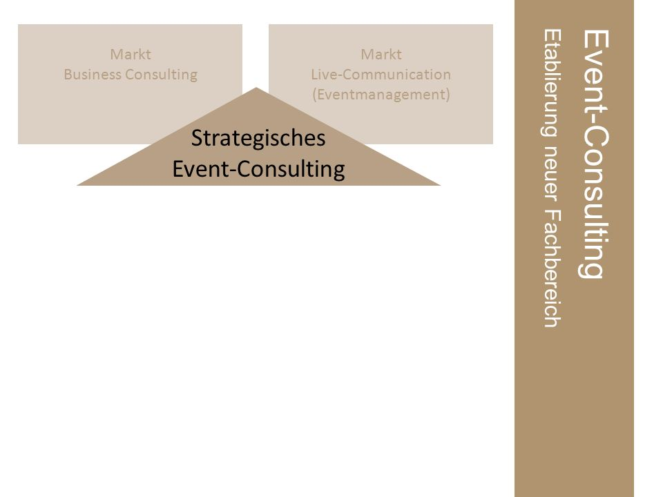 Markt Live-Communication (Eventmanagement) Markt Business Consulting Event-ConsultingEtablierung neuer Fachbereich Strategisches Event-Consulting