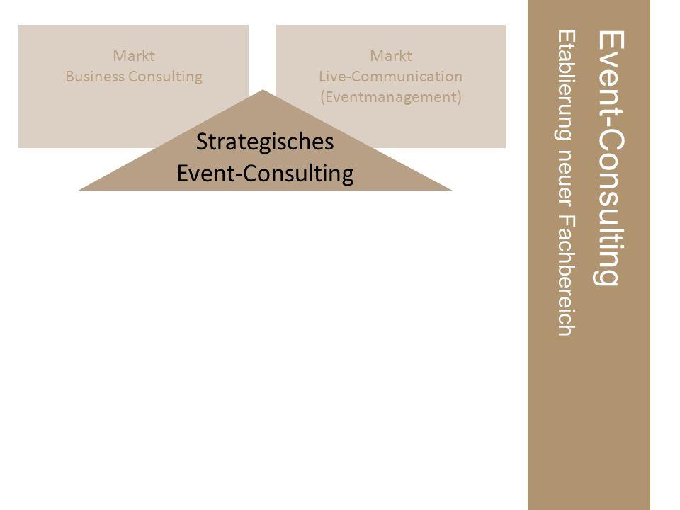 Markt Live-Communication (Eventmanagement) Markt Business Consulting Event-ConsultingEtablierung neuer Fachbereich Strategisches Event-Consulting Event-OwnerEvent-Erbringer Ausbildung &Wissenschaft