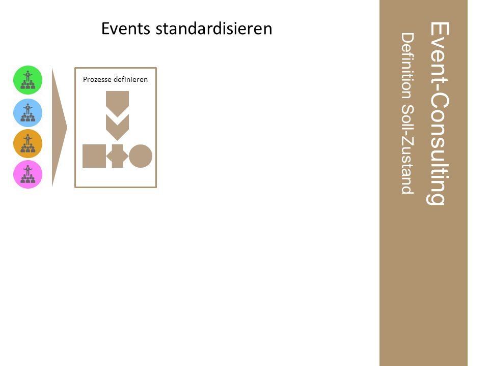 Event-Consulting Definition Soll-Zustand Events standardisieren Prozesse definieren