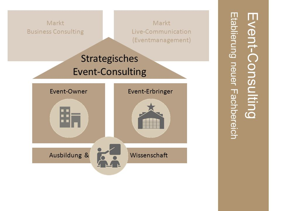 Markt Live-Communication (Eventmanagement) Markt Business Consulting Event-ConsultingEtablierung neuer Fachbereich Strategisches Event-Consulting Event-OwnerEvent-Erbringer Ausbildung &Wissenschaft