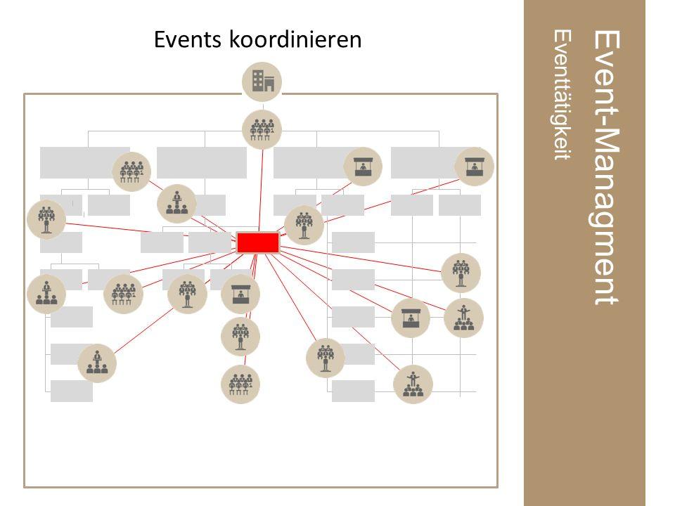 Event-ManagmentEventtätigkeit Events koordinieren