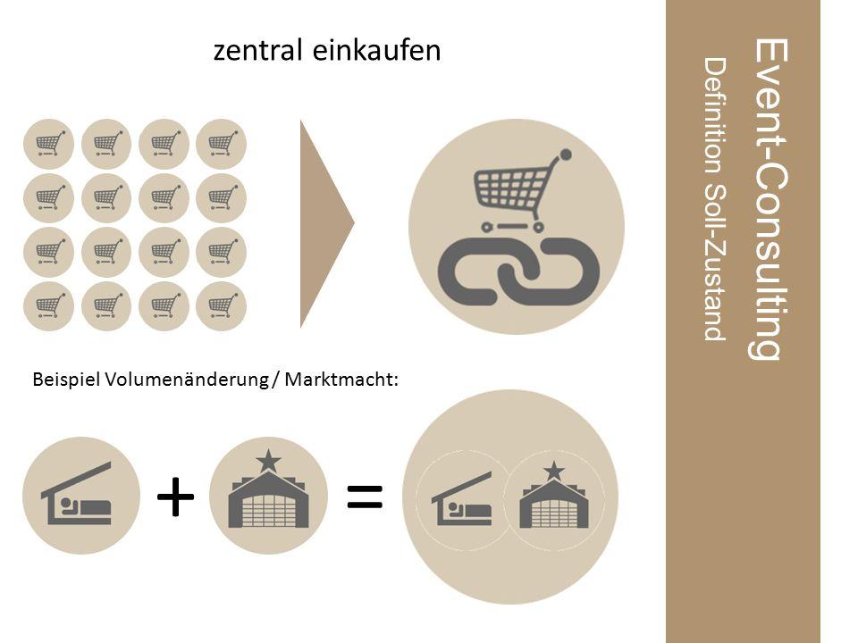 Event-Consulting Definition Soll-Zustand zentral einkaufen Beispiel Volumenänderung / Marktmacht: +=