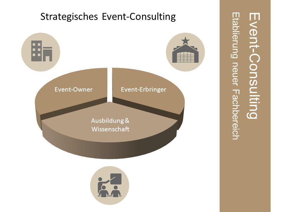 Event-ConsultingEtablierung neuer Fachbereich Strategisches Event-Consulting