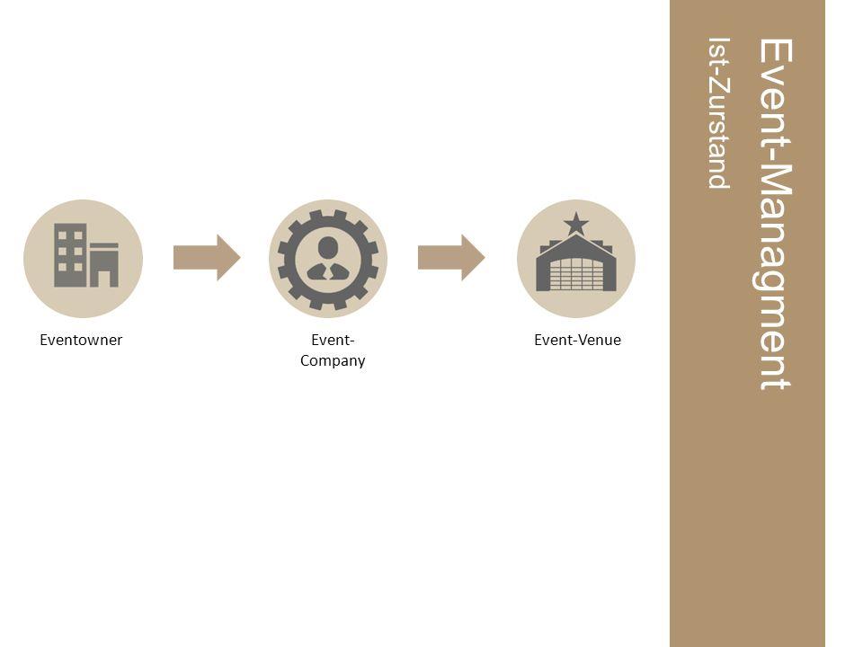 Event-ConsultingDefinition Soll-Zustand Was sind die Projektziele?