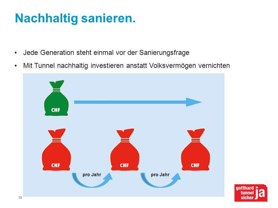 Nachhaltig sanieren. Jede Generation steht einmal vor der Sanierungsfrage Mit Tunnel nachhaltig investieren anstatt Volksvermögen vernichtenpro Jahr 1