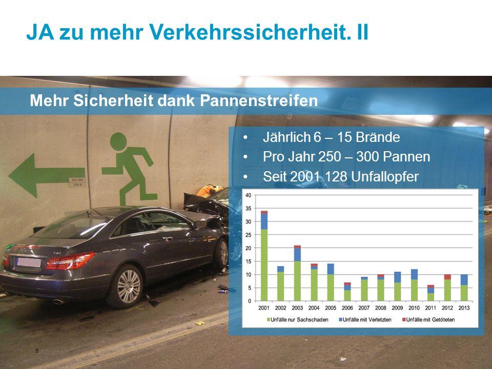 JA zu mehr Verkehrssicherheit. II Mehr Sicherheit dank Pannenstreifen Jährlich 6 – 15 Brände Pro Jahr 250 – 300 Pannen Seit 2001 128 Unfallopfer 9
