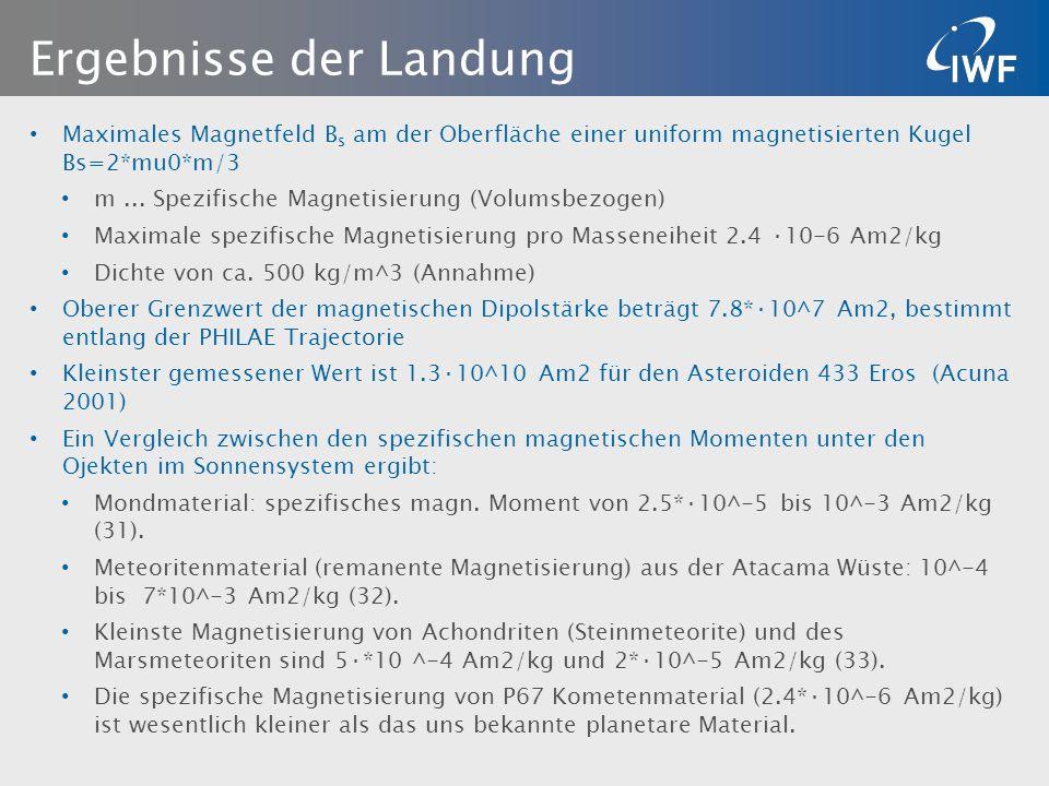 Zusammenfassung und Ausblick Zusammenfassung: Hochaufgelöste magnetische Messungen von PHILAE liefern den eindeutigen Beweis für eine spezifischen Magnetisierung von Komentenmateral des Jupiter-Familie- Objektes 67P/Churyumov-Gerasimenko <2.4·10^ -6 A m2/kg.