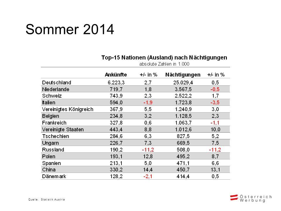 Sommer 2014 Quelle: Statistik Austria