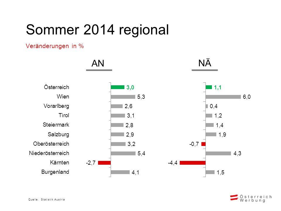 Sommer 2014 regional Veränderungen in % Quelle: Statistik Austria AN NÄ