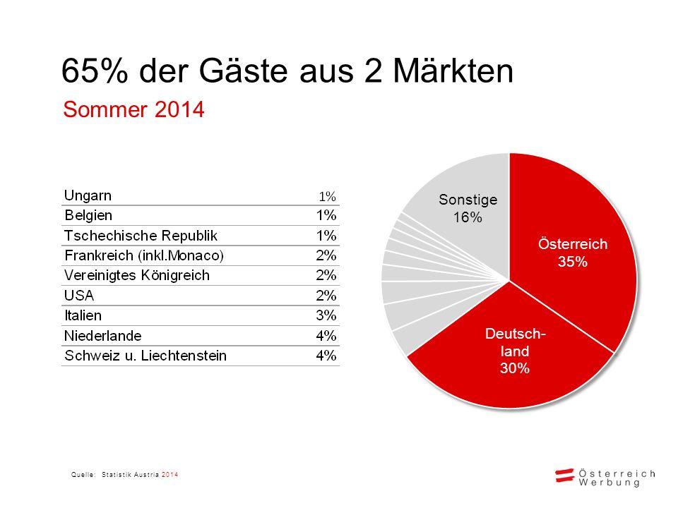 65% der Gäste aus 2 Märkten Quelle: Statistik Austria 2014 Sommer 2014