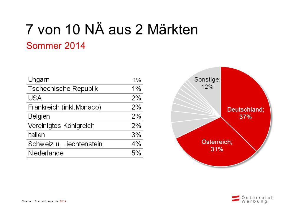 7 von 10 NÄ aus 2 Märkten Quelle: Statistik Austria 2014 Sommer 2014