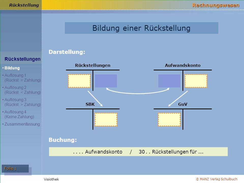 © MANZ Verlag Schulbuch Rechnungswesen Visiothek Folie 1 Rückstellungen Aufwandskonto SBKGuV Rückstellung Darstellung: Bildung einer Rückstellung....