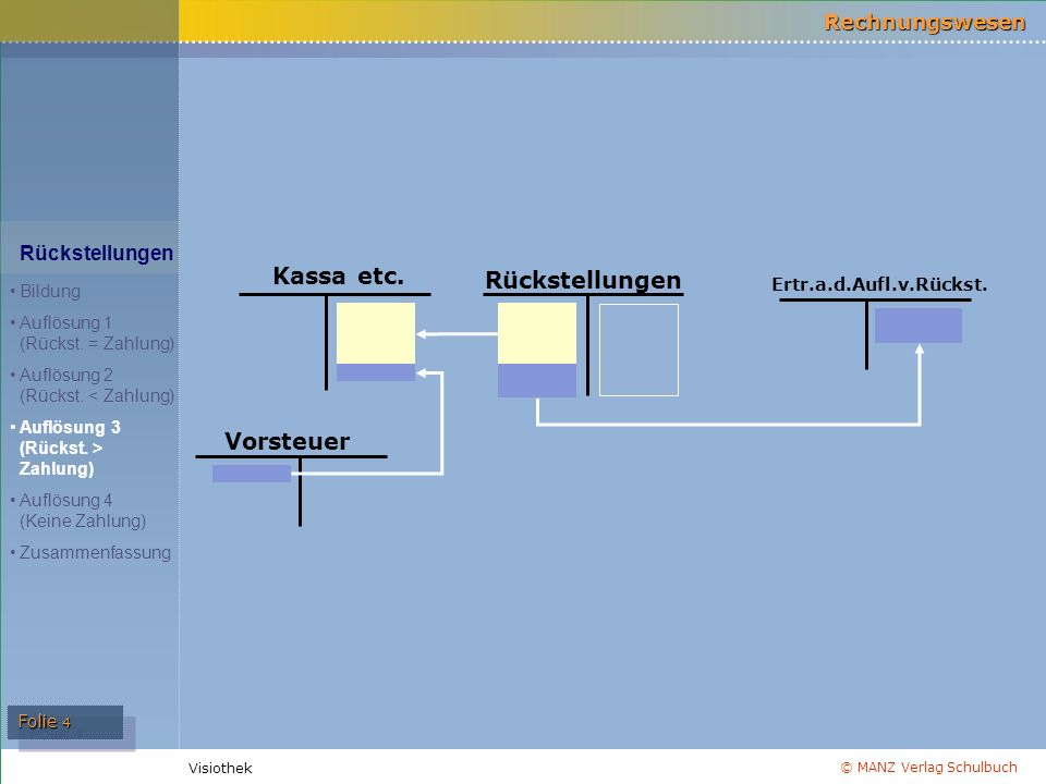 © MANZ Verlag Schulbuch Rechnungswesen Visiothek Folie 4 Vorsteuer Kassa etc. Rückstellungen Ertr.a.d.Aufl.v.Rückst. Rückstellungen Bildung Auflösung