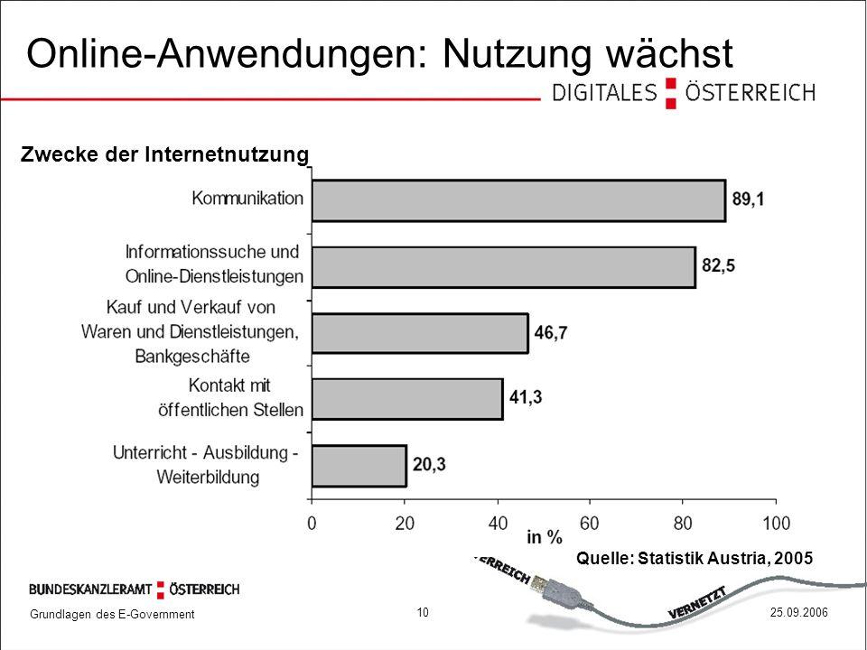 Grundlagen des E-Government 1025.09.2006 Online-Anwendungen: Nutzung wächst Quelle: Statistik Austria, 2005 Zwecke der Internetnutzung