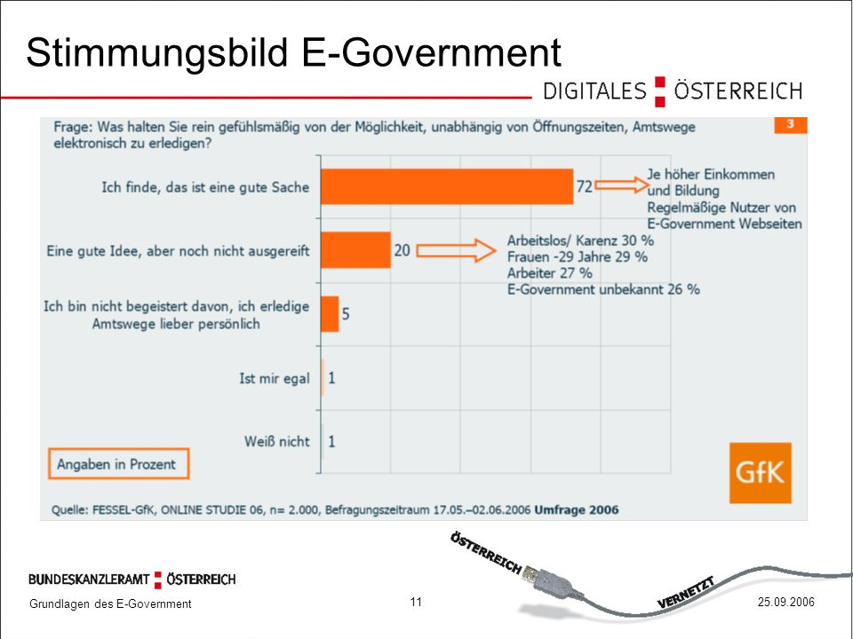 Grundlagen des E-Government 1125.09.2006 Stimmungsbild E-Government