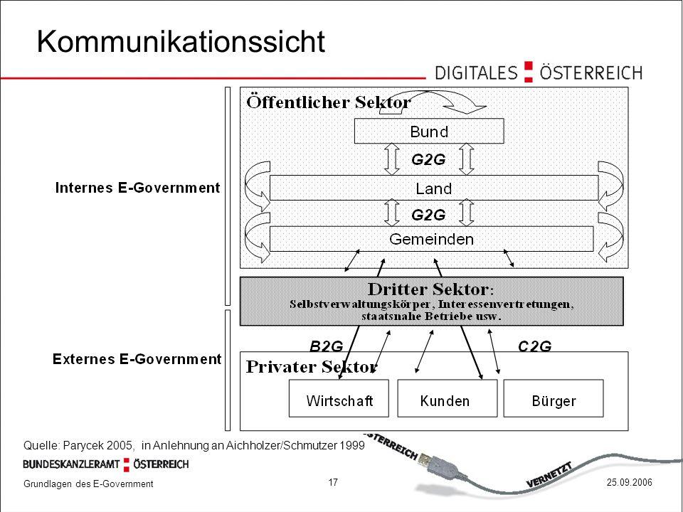 Grundlagen des E-Government 1725.09.2006 Quelle: Parycek 2005, in Anlehnung an Aichholzer/Schmutzer 1999 Kommunikationssicht