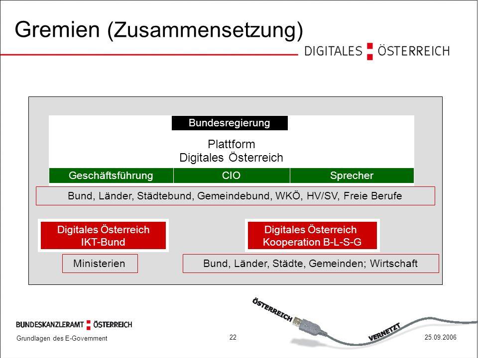 Grundlagen des E-Government 2225.09.2006 Plattform Digitales Österreich SprecherGeschäftsführungCIO Bund, Länder, Städtebund, Gemeindebund, WKÖ, HV/SV