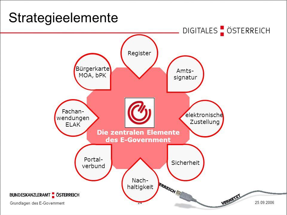 Grundlagen des E-Government 2425.09.2006 Strategieelemente Die zentralen Elemente des E-Government Fachan- wendungen ELAK Portal- verbund Nach- haltig