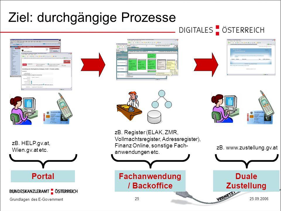 Grundlagen des E-Government 2525.09.2006 Duale Zustellung Fachanwendung / Backoffice Portal Ziel: durchgängige Prozesse zB. HELP.gv.at, Wien.gv.at etc