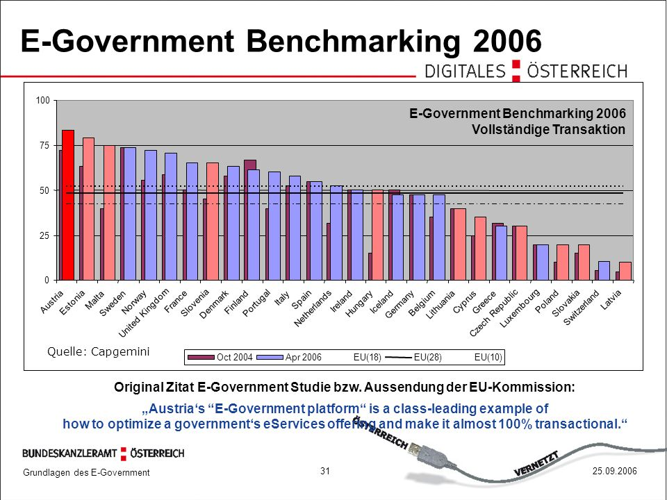 Grundlagen des E-Government 3125.09.2006 E-Government Benchmarking 2006 0 25 50 75 100 Austria Estonia Malta Sweden Norway United Kingdom France Slovenia Denmark Finland Portugal Italy Spain Netherlands Ireland Hungary Iceland Germany Belgium Lithuania Cyprus Greece Czech Republic Luxembourg Poland Slovakia Switzerland Latvia Oct 2004Apr 2006EU(18)EU(28) EU(10) Quelle: Capgemini E-Government Benchmarking 2006 Vollständige Transaktion Original Zitat E-Government Studie bzw.
