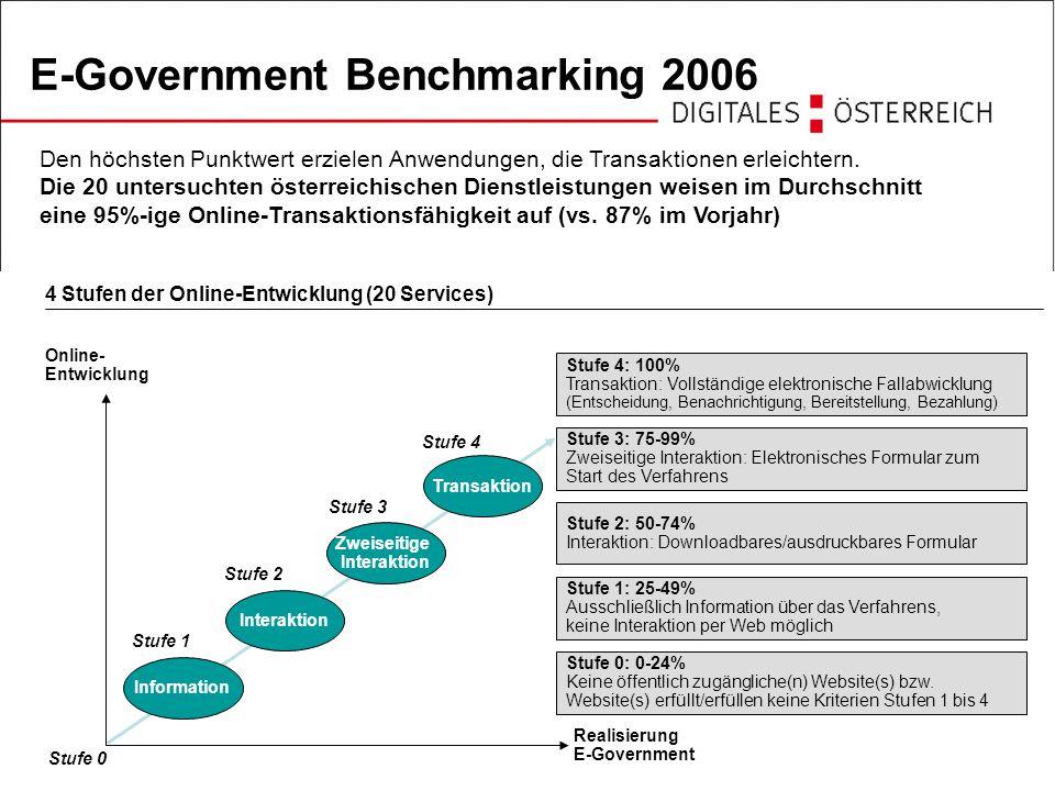 Grundlagen des E-Government 3225.09.2006 E-Government Benchmarking 2006 4 Stufen der Online-Entwicklung (20 Services) Online- Entwicklung Realisierung
