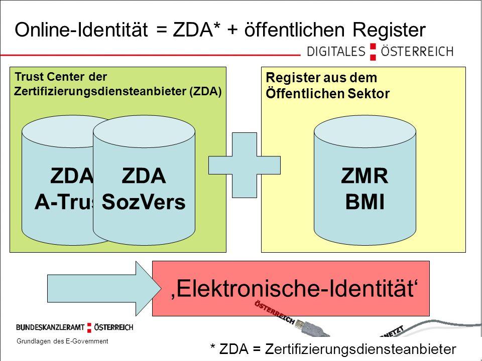 Grundlagen des E-Government 4325.09.2006 Trust Center der Zertifizierungsdiensteanbieter (ZDA) Register aus dem Öffentlichen Sektor Online-Identität =