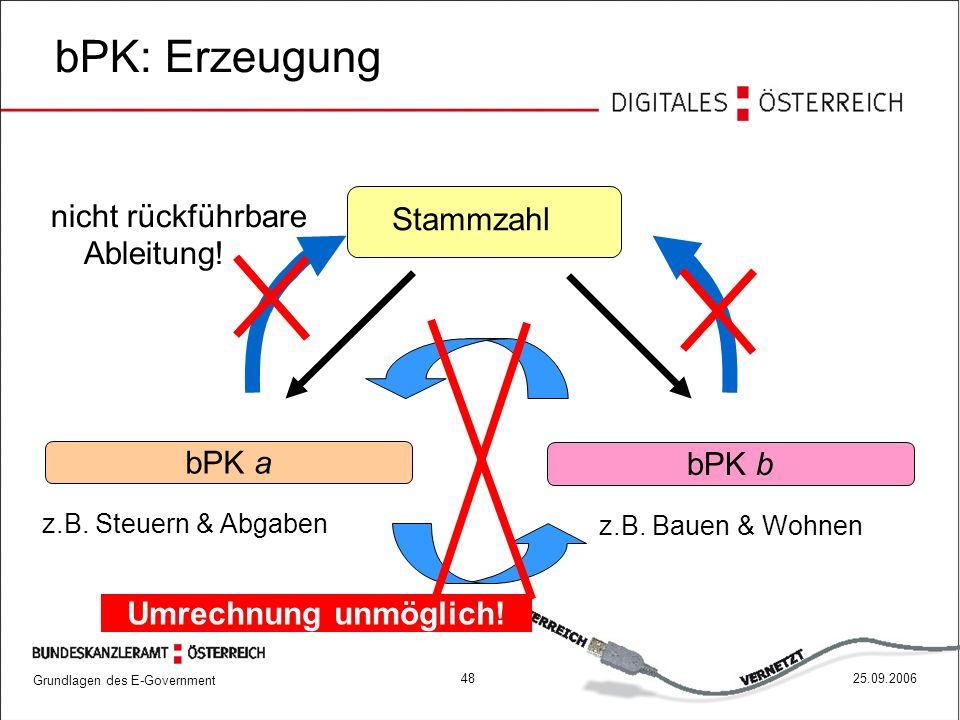 Grundlagen des E-Government 4825.09.2006 bPK: Erzeugung Stammzahl Umrechnung unmöglich! bPK a z.B. Steuern & Abgaben z.B. Bauen & Wohnen bPK b nicht r