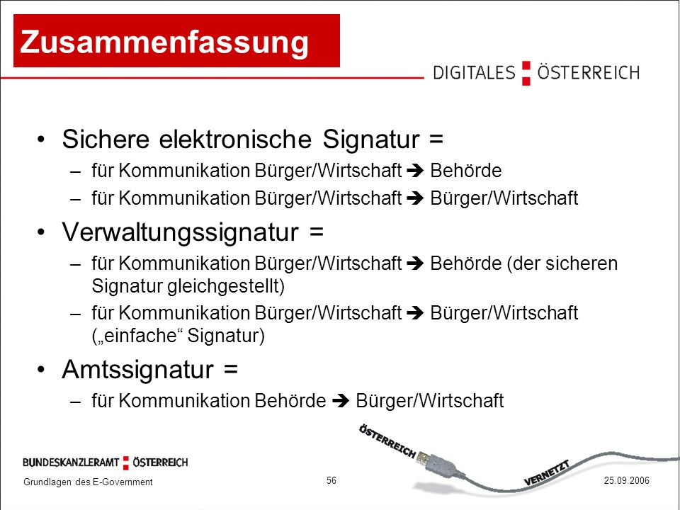 Grundlagen des E-Government 5625.09.2006 Zusammenfassung Sichere elektronische Signatur = –für Kommunikation Bürger/Wirtschaft  Behörde –für Kommunik