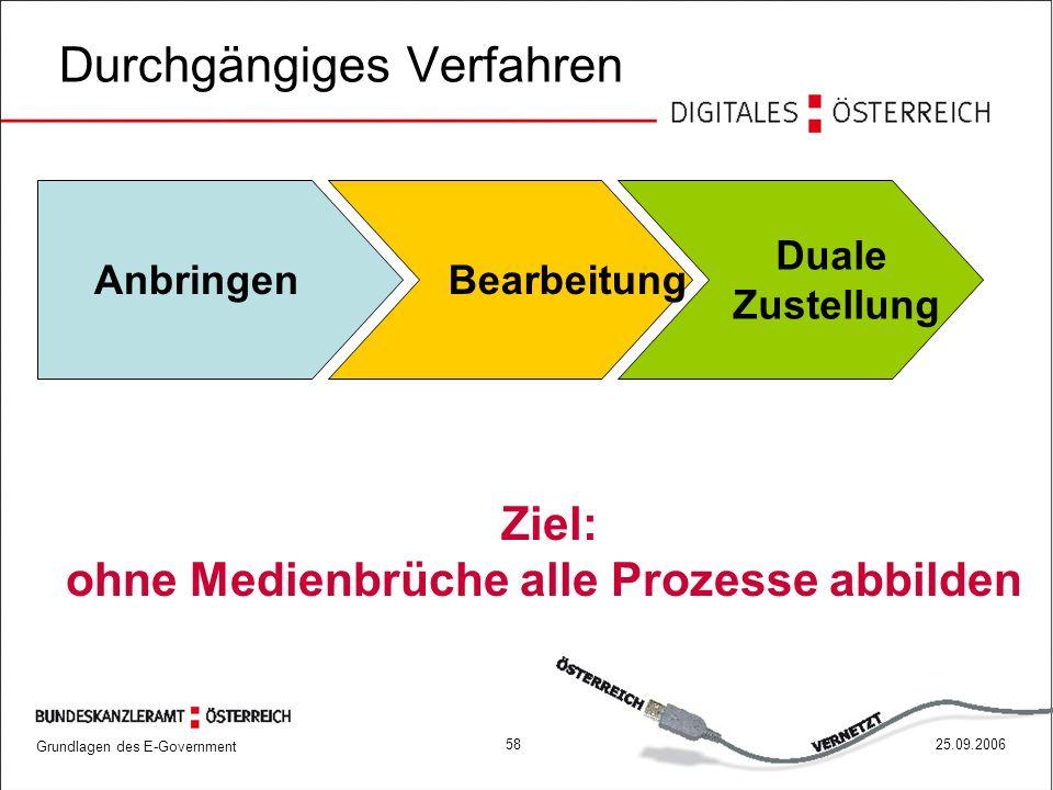 Grundlagen des E-Government 5825.09.2006 Durchgängiges Verfahren Ziel: ohne Medienbrüche alle Prozesse abbilden AnbringenBearbeitung Duale Zustellung