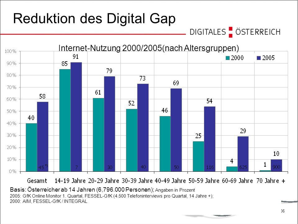 Grundlagen des E-Government 725.09.2006 Basis: Österreicher ab 14 Jahren (6,796.000 Personen); Angaben in Prozent 2005: GfK Online Monitor 1. Quartal,