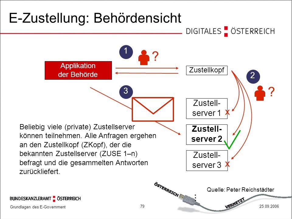 Grundlagen des E-Government 7925.09.2006 Applikation der Behörde Zustellkopf... ? 1 Zustell- server 1 Zustell- server 2 Zustell- server 3 x x ? 2 Beli