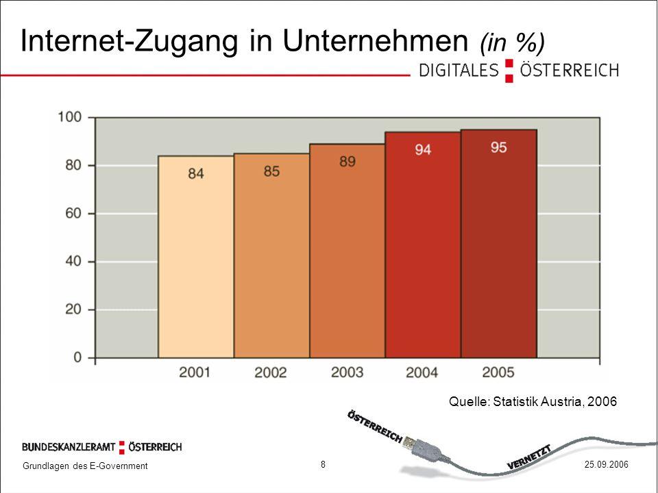 Grundlagen des E-Government 825.09.2006 Quelle: Statistik Austria, 2006 Internet-Zugang in Unternehmen (in %)