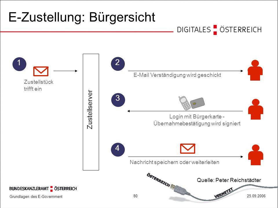Grundlagen des E-Government 8025.09.2006 1 3 Zustellstück trifft ein 2 E-Mail Verständigung wird geschickt Login mit Bürgerkarte - Übernahmebestätigun